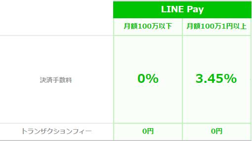LINE Payの決済手数料・加盟店手数料は実店舗の場合100万円まで無料、100万円を超えた額に対して3.45%の定額手数料が掛かる