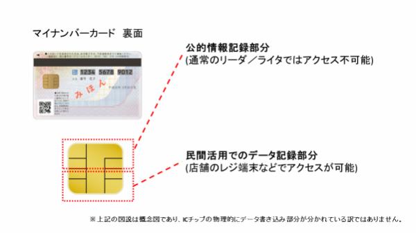 マイナンバーカードには公的利用が可能な部分のほかに、民間利用が可能な部分が予め用意されている。※上記の図説は概念図であり、物理的にICチップが沸けれれている訳ではありません。