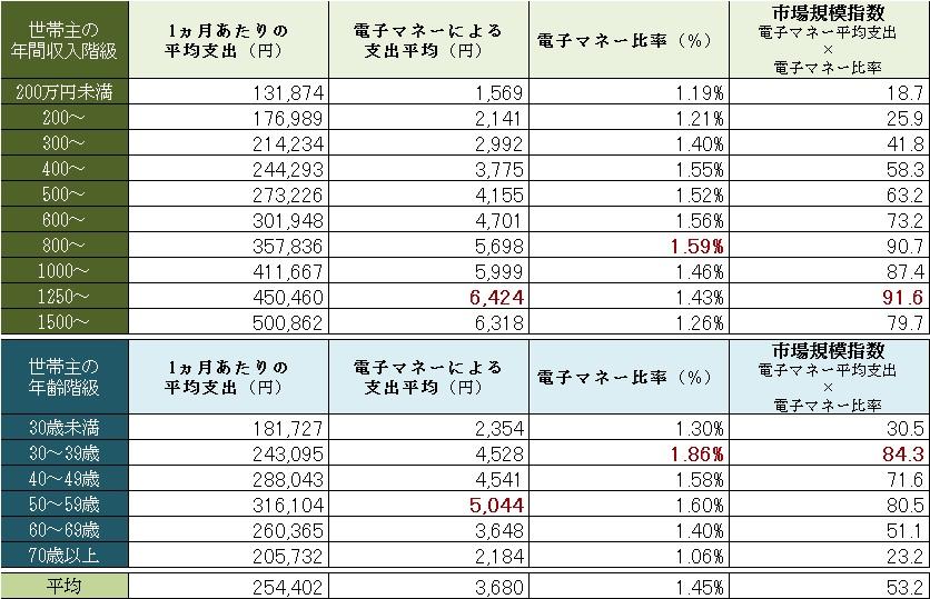 世帯主の階級別 電子マネーによる支払が全体に占める割合