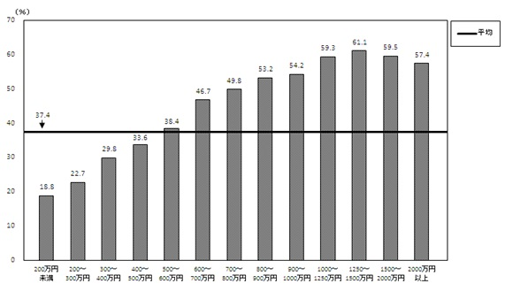 年間収入階級別電子マネーの保有状況(二人以上の世帯)―平成23年―