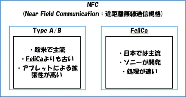 NFCの規格の比較