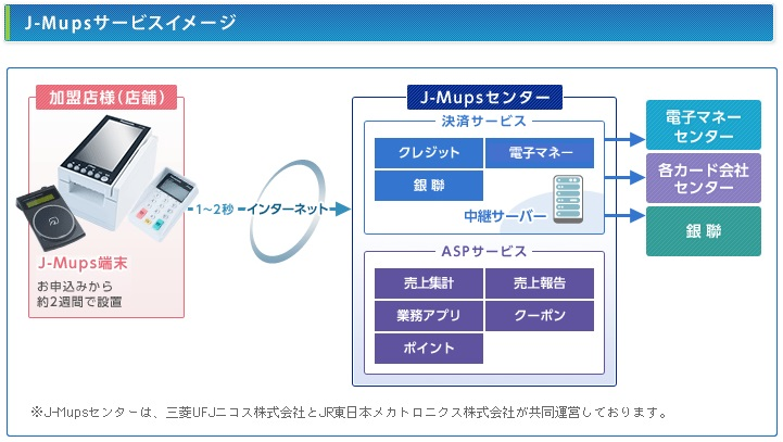 J-Mupsサービスイメージ