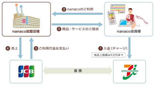 nanacoの決済の仕組み