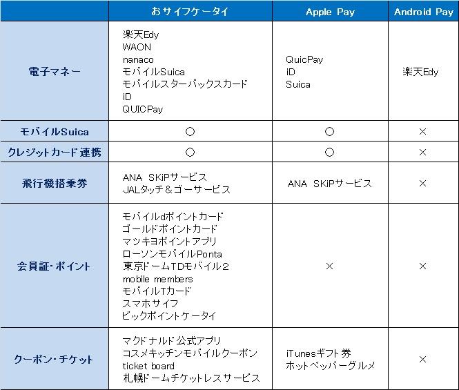 おサイフケータイ・Apple Payとの比較
