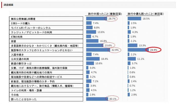 受入環境について訪日外国人旅行者に行ったアンケート調査結果