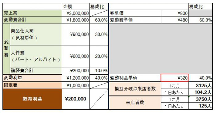平均客単価が800円のA店の場合、利益単価は320円とわかります。