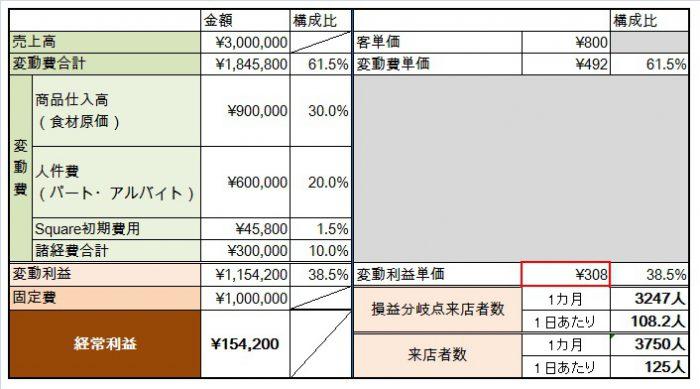 Squareの初期費用を算入したところ、利益単価が308円に下がりました。