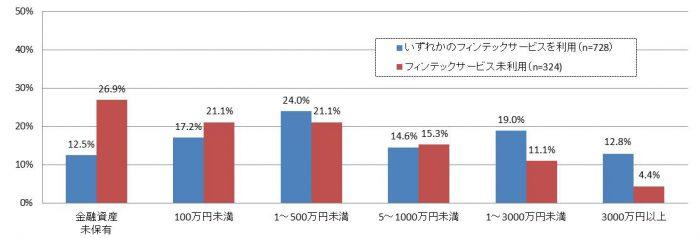 資産が増えるにつれてフィンテック利用者の割合も増える
