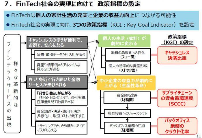 FinTech社会の実現に向けた政策指標の設定(図解)