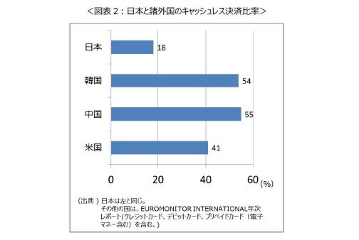 日本のキャッシュレス決済比率(2015)はわずか18%