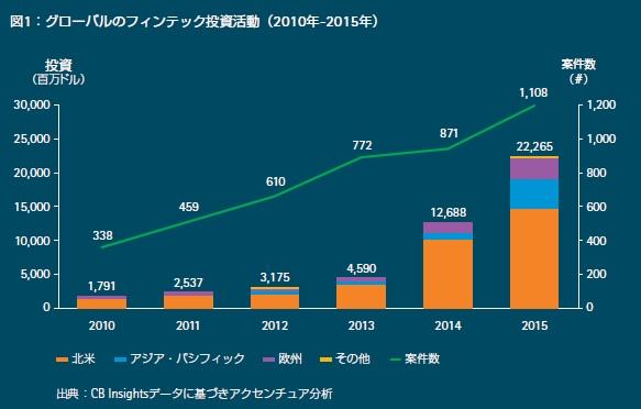 世界的にフィンテックへの投資金額が増加している