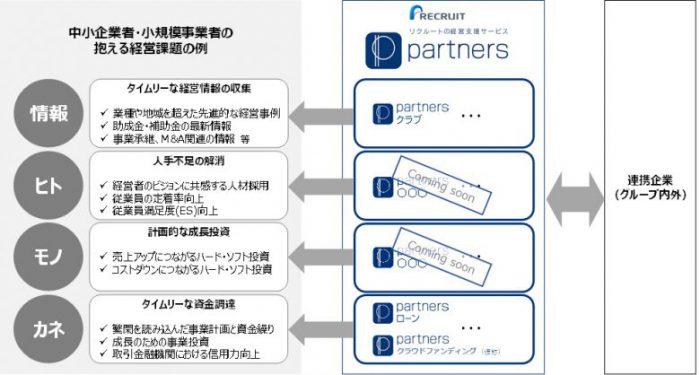 新ブランド『Partners』の概要